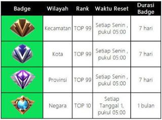 Kapan Waktu reset Supreme Mobile Legends