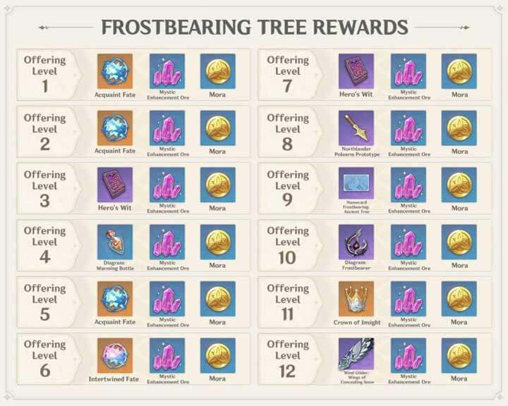 Hadiah Frostbearing Tree